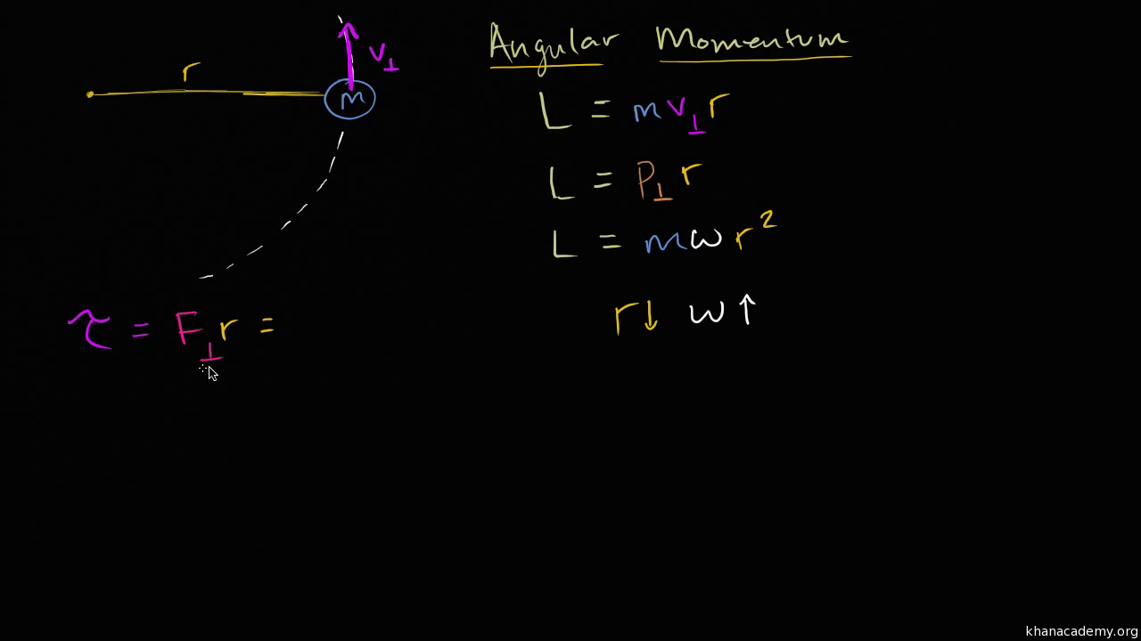 Moments Video Khan Academy Free Body Diagram Form A And Solve
