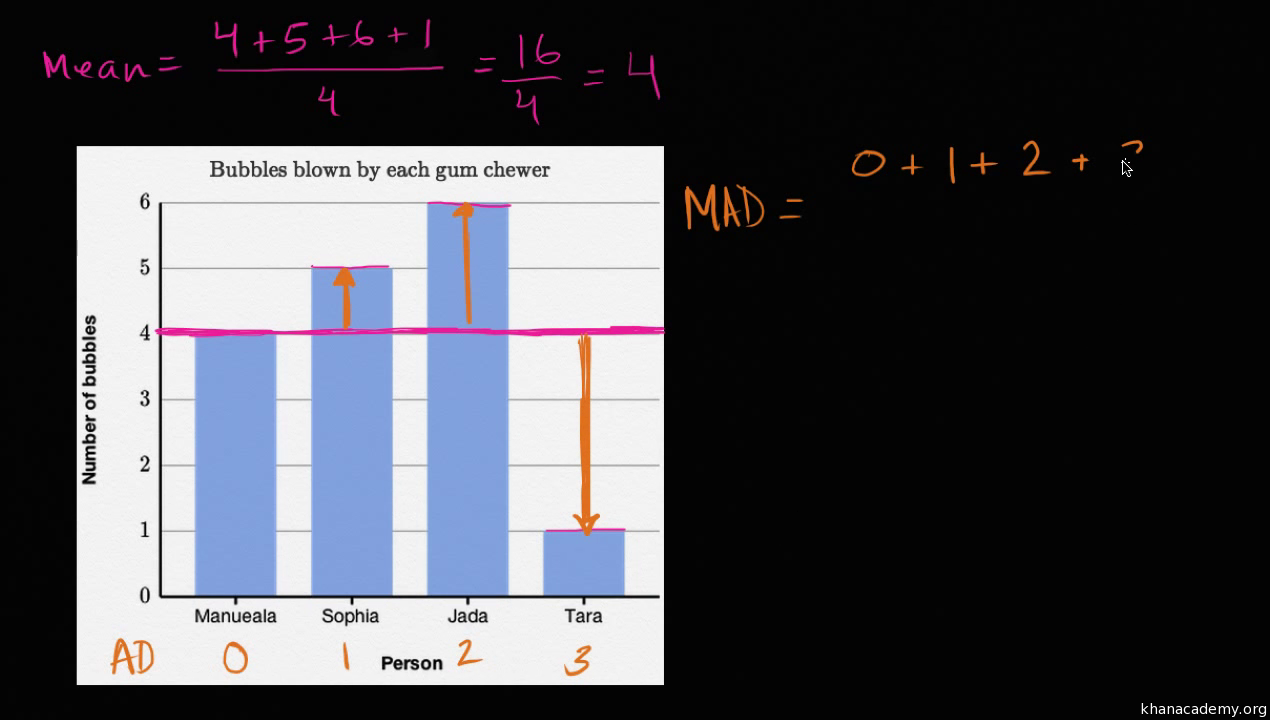 Mean Absolute Deviation Example Video  Khan Academy
