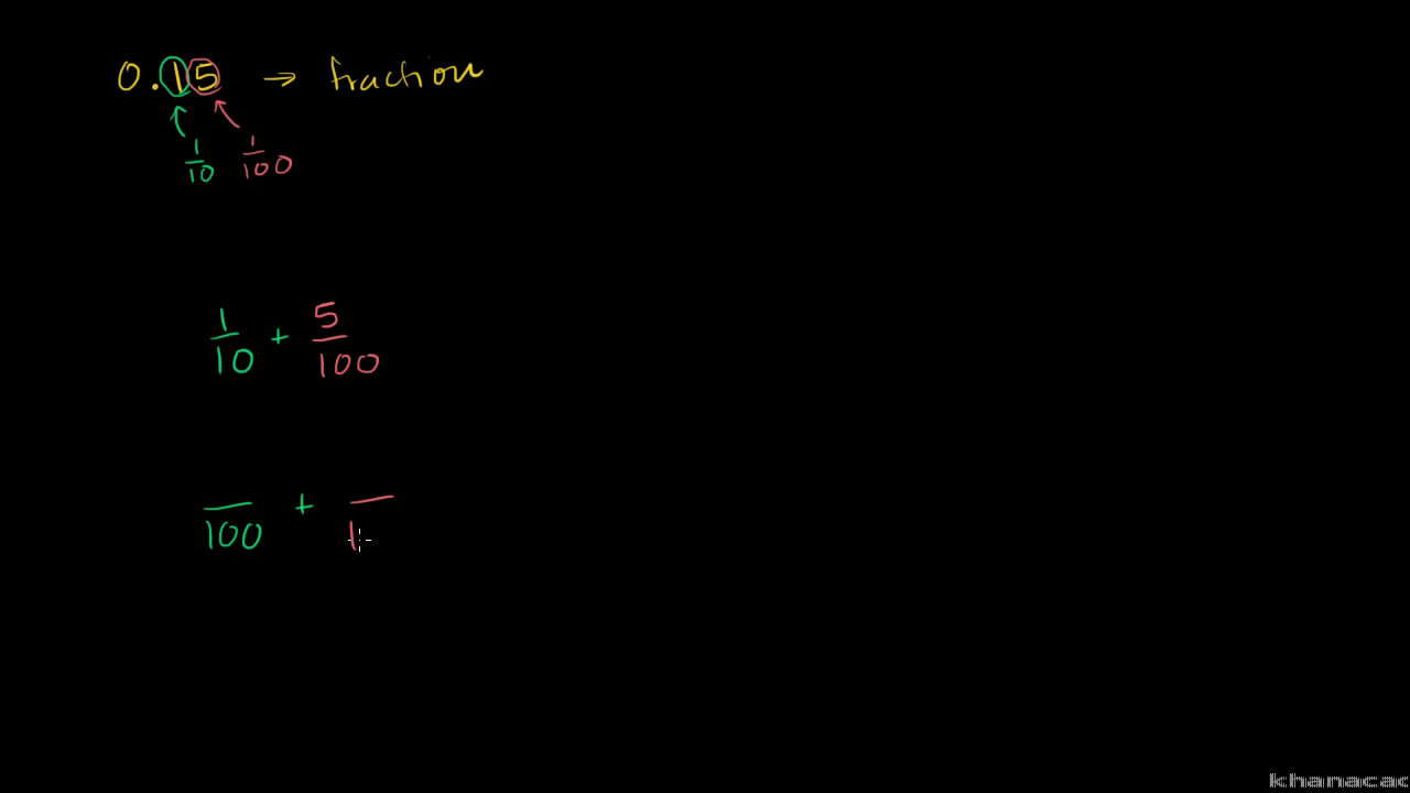 rewriting decimals as fractions: 0.15 (video) | khan academy