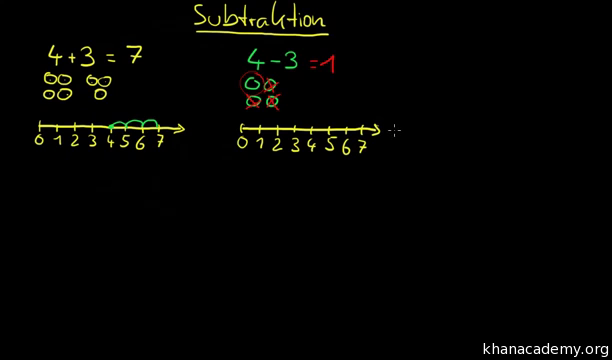 Addition und Subtraktion | Arithmetik | Mathematik | Khan Academy