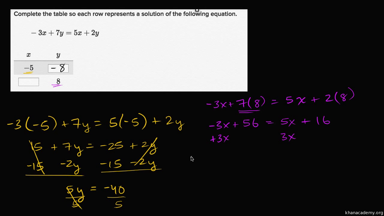 Worked Example: Solutions To 2variable Equations (video)  Khan Academy