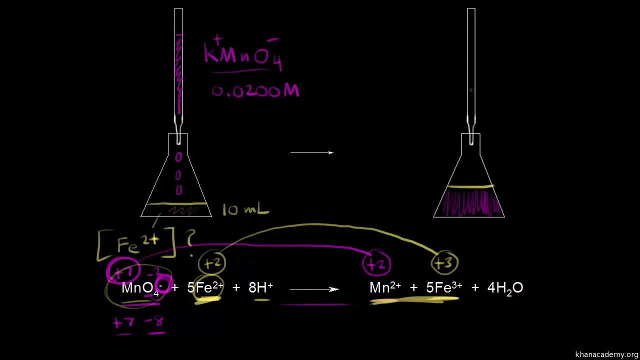 Oxidation state trends in periodic table video khan academy gamestrikefo Gallery