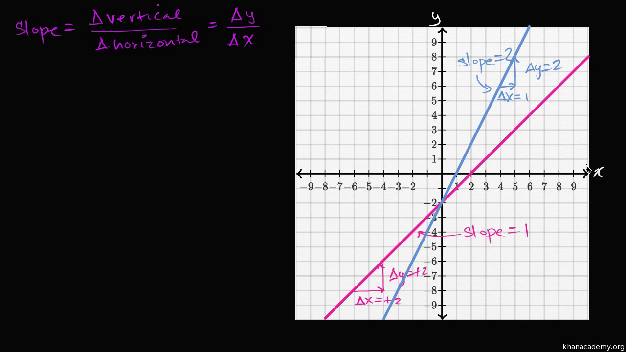 Positive Negative Slope Algebra Video Khan Academy