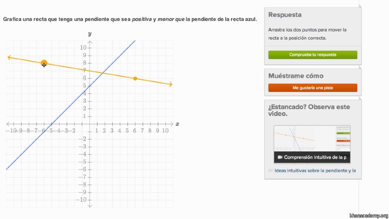 Fórmula de la pendiente (artículo) | Khan Academy