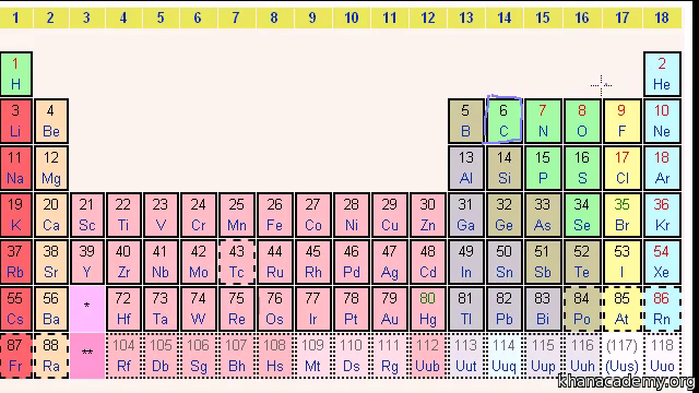 the periodic table electron shells and orbitals article khan academy - Periodic Table Of Elements With Atomic Mass And Valency