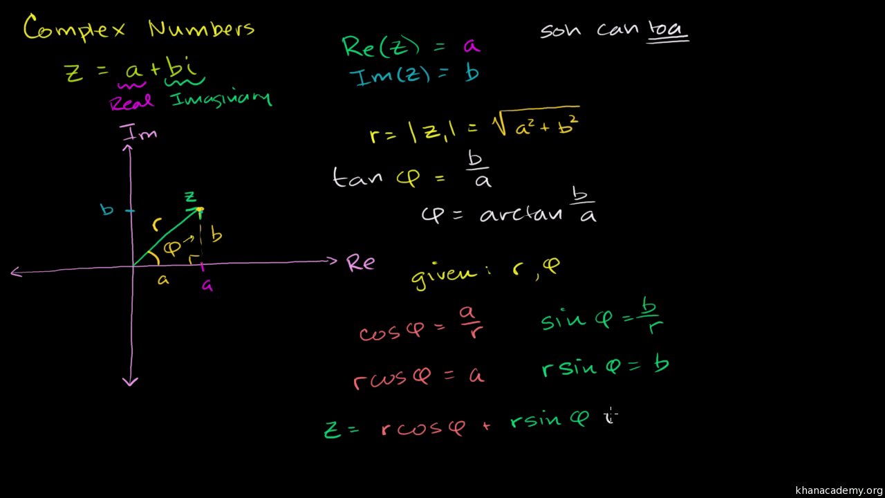 Absolute value of complex numbers (video) | Khan Academy