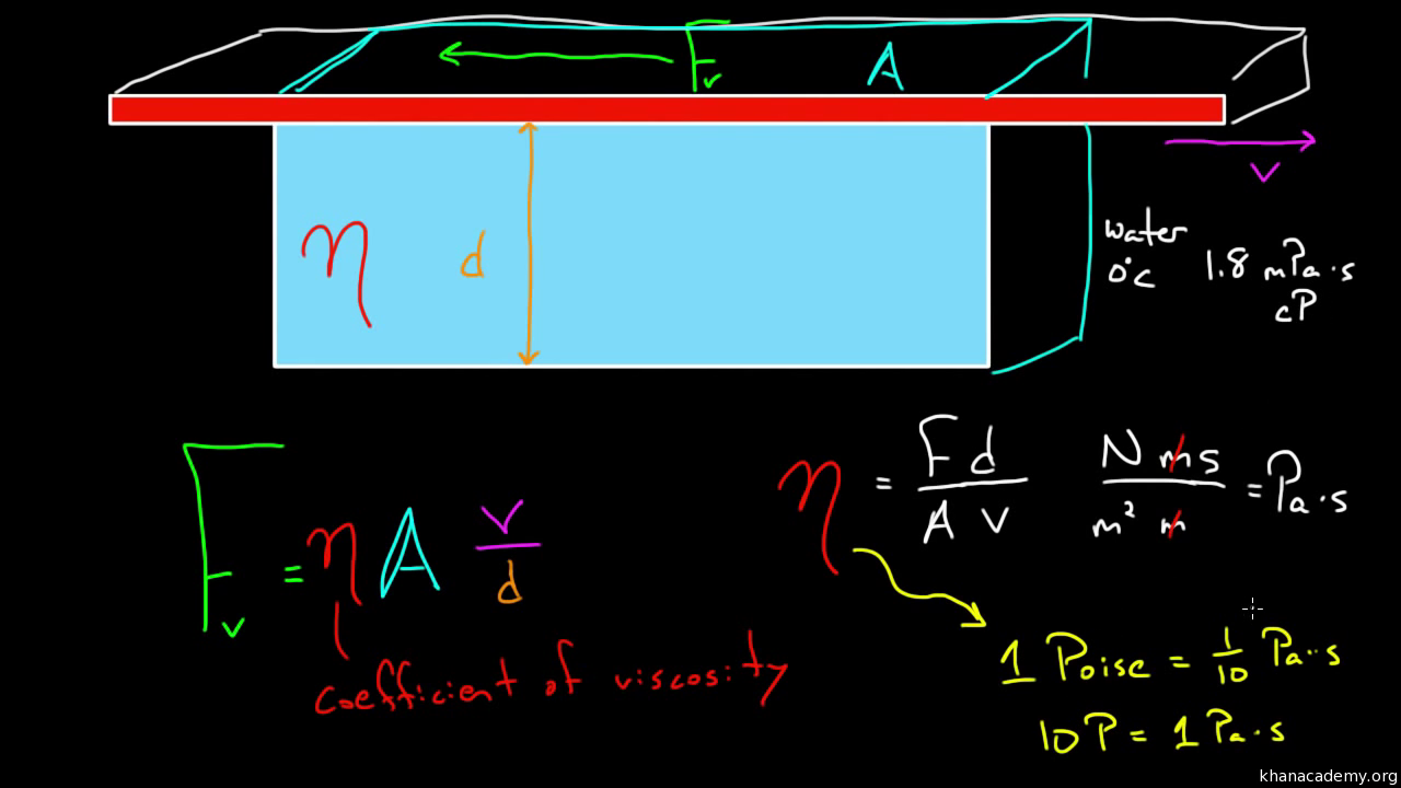 Bernoullis Equation Part 1 Video Khan Academy Shear Moment Diagram Examples