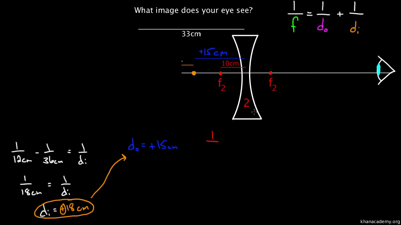 Diopters Aberration And The Human Eye Video Khan Academy Simple Diagram How Our Eyes Work
