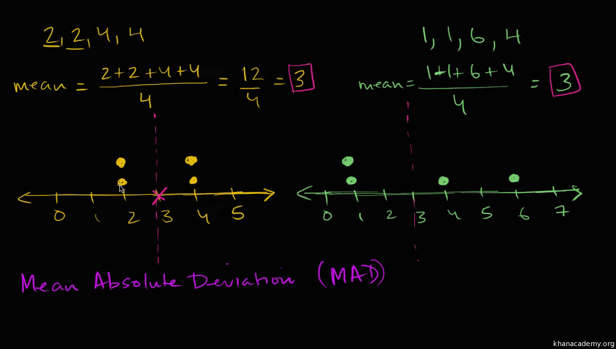 Mean absolute deviation mad video khan academy biocorpaavc Gallery