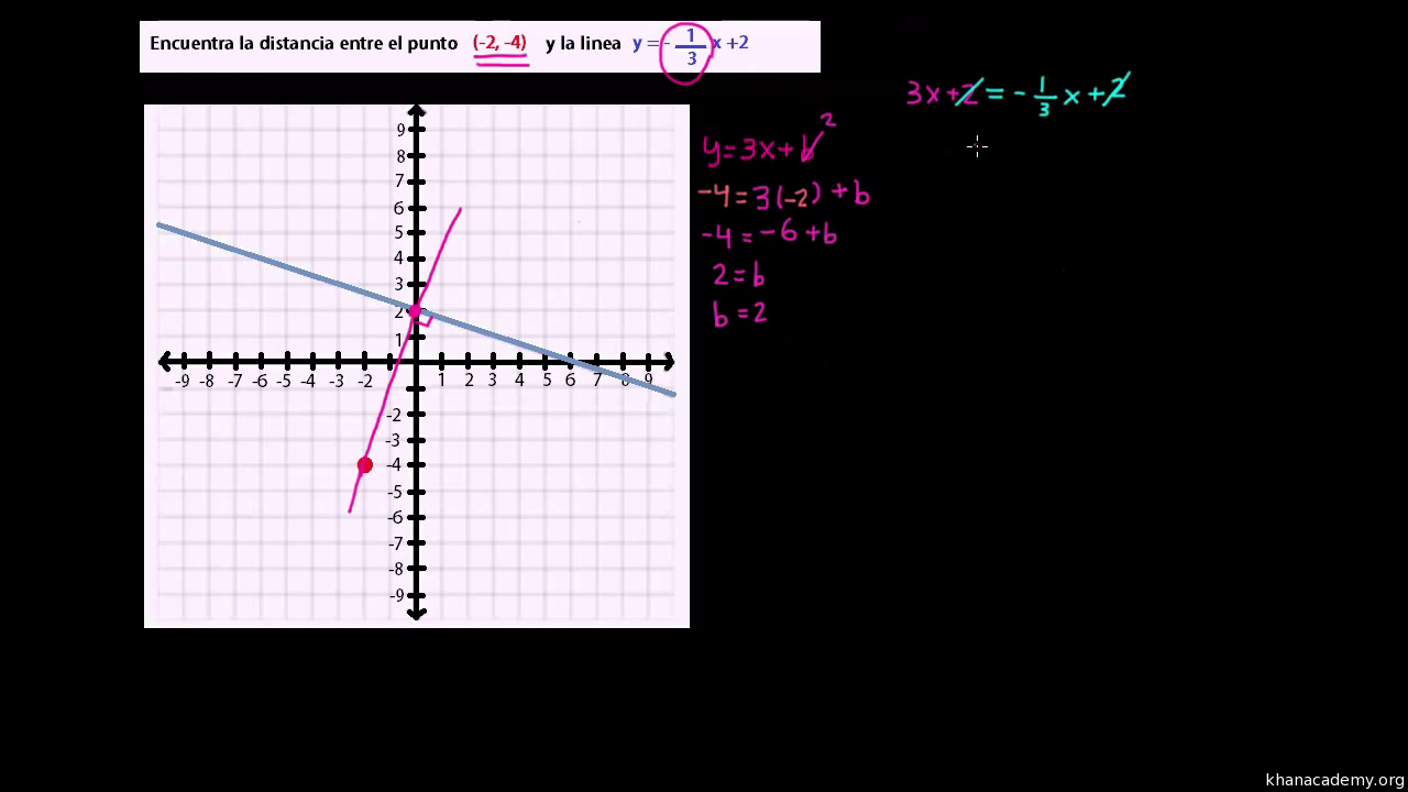 Geometría analítica | 3° Semestre Bachillerato | Matemáticas | Khan ...