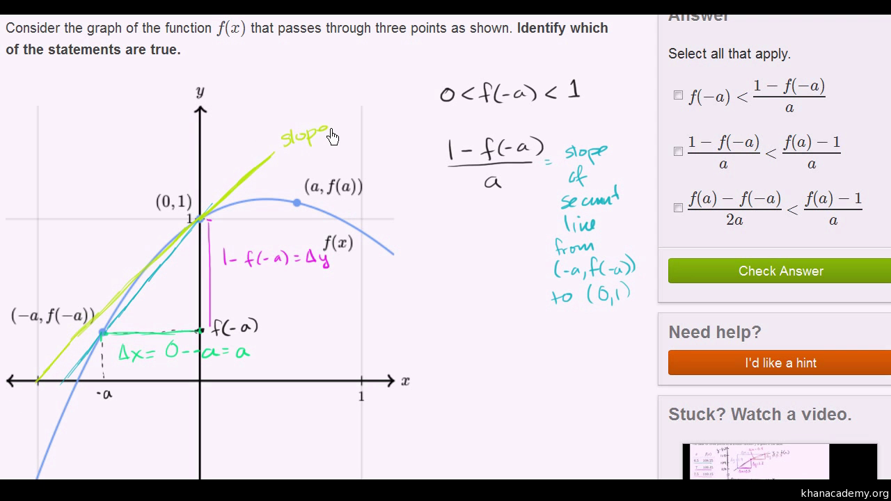 Slope of a line secant to a curve video khan academy ccuart Images