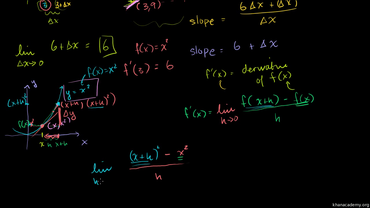 The Derivative Of X� At X=3 Using The Formal Definition (video)  Khan  Academy
