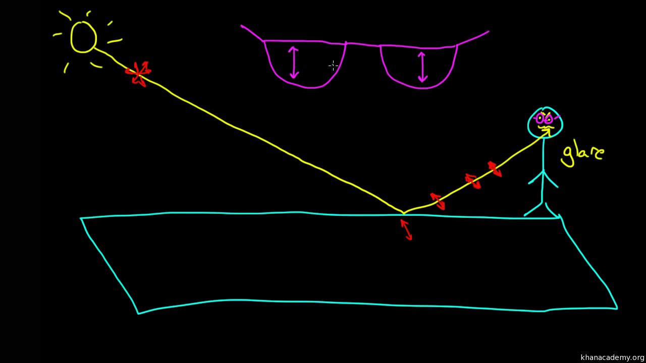 Light Electromagnetic Waves The Spectrum And Radio Diagram Showing Flow Of Photons Article Khan Academy