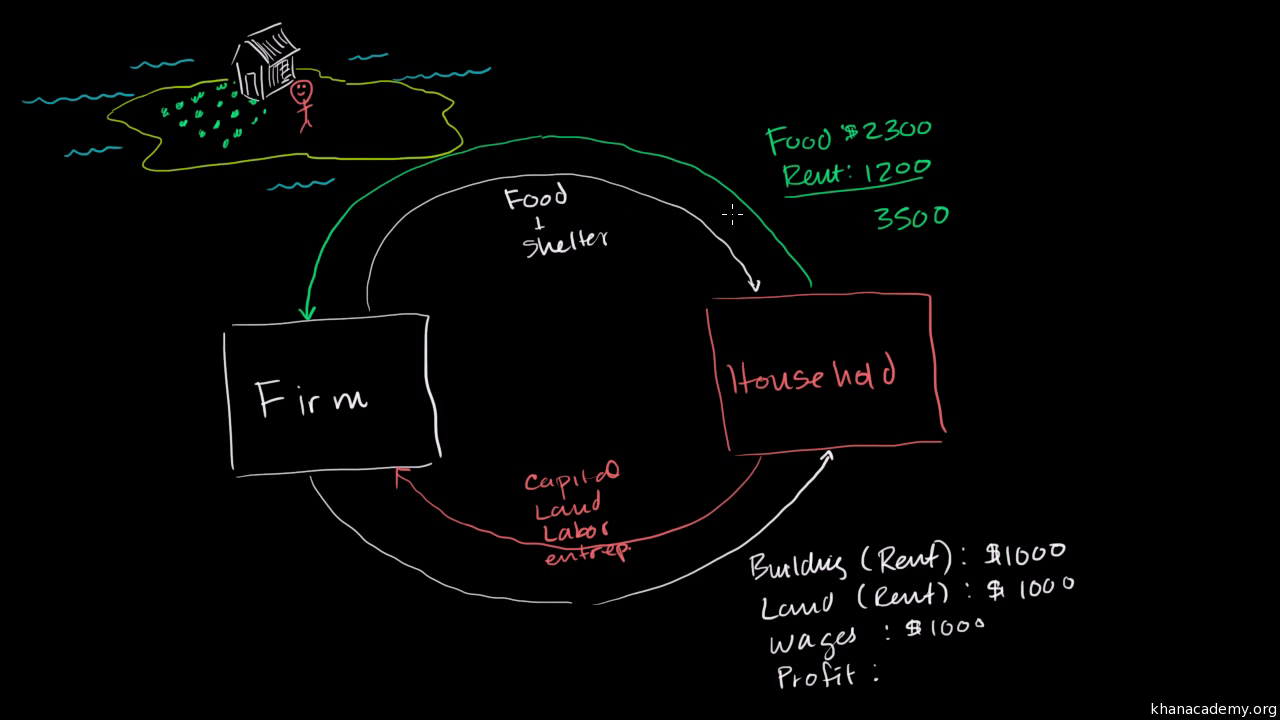 Circular flow of income and expenditures video khan academy ccuart Image collections