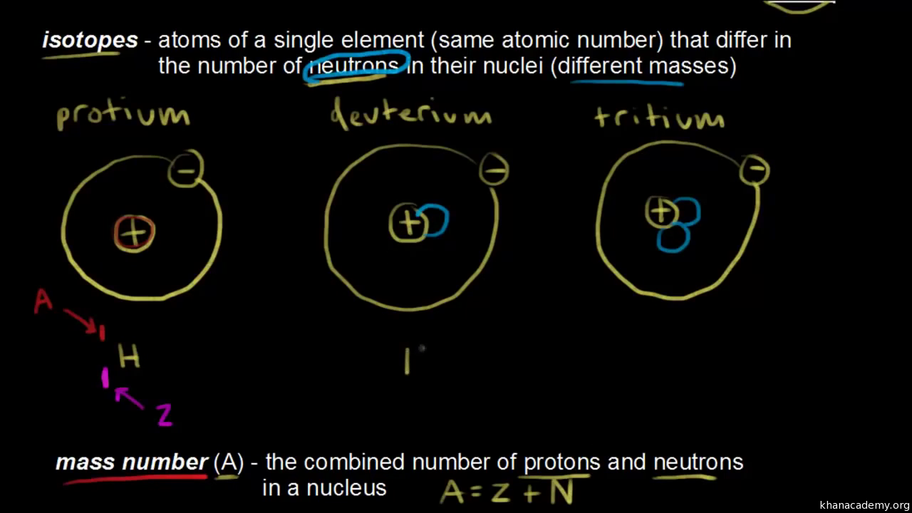 Atomic number mass number and isotopes video khan academy urtaz Choice Image