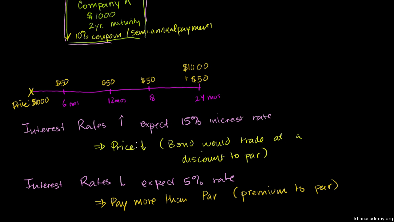 Treasury bond prices and yields video khan academy fandeluxe