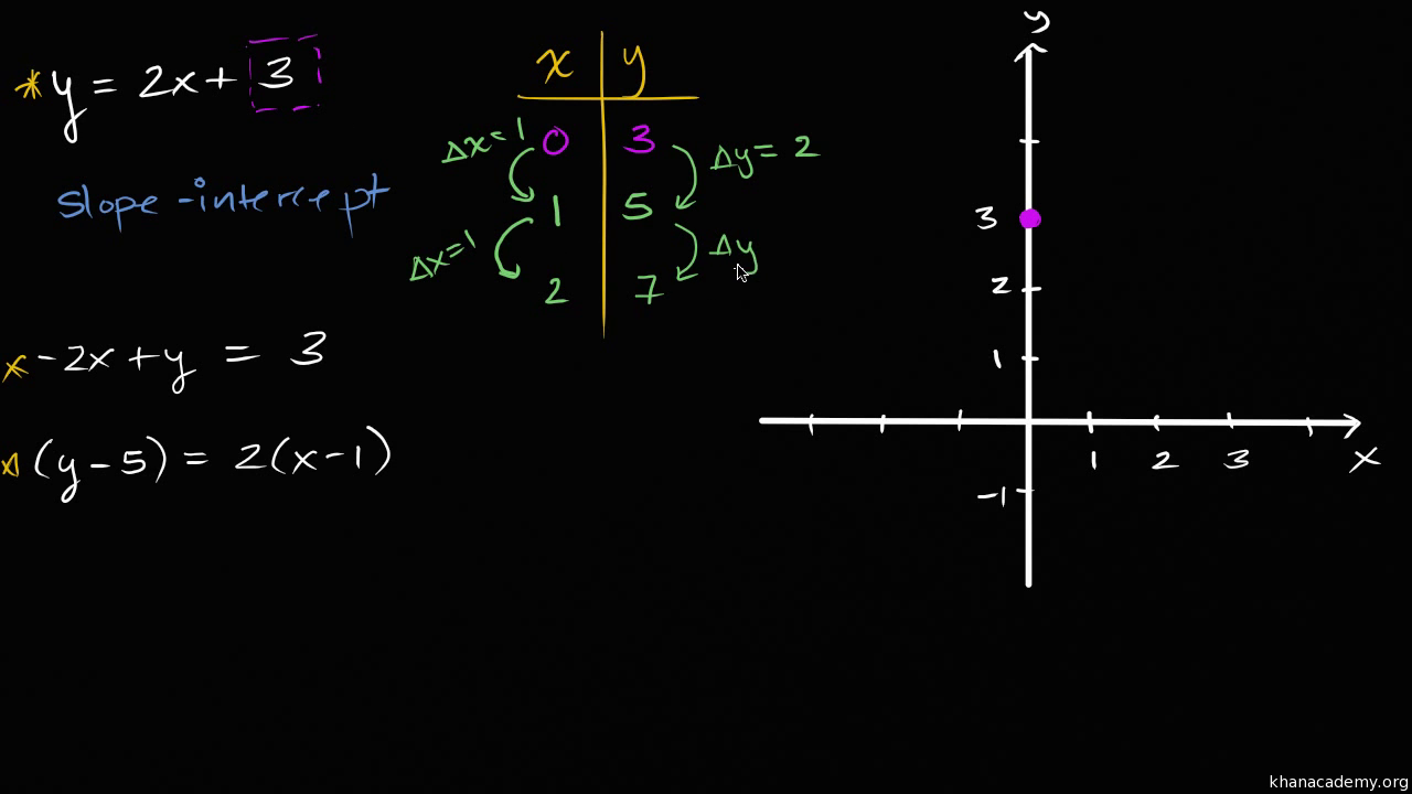 Intro To Slope Intercept Form Ymxb Algebra Video Khan Academy