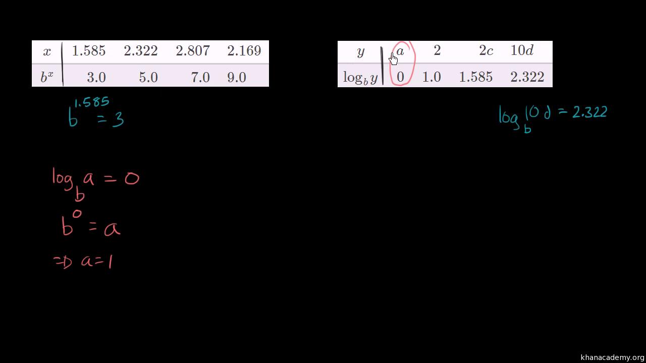 Relationship Between Exponentials Logarithms Graphs Video
