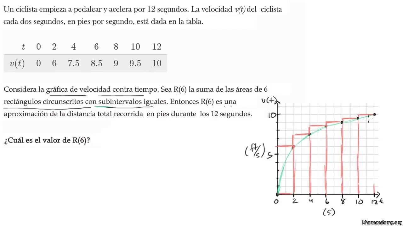 Sumas de Riemann | Cálculo integral | Matemáticas | Khan Academy
