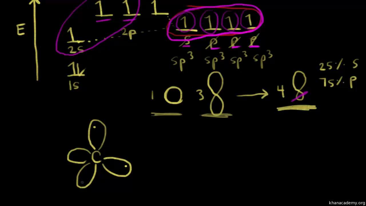 Chemical Bonds Chemistry Science Khan Academy Electron Dot Diagram Youtube