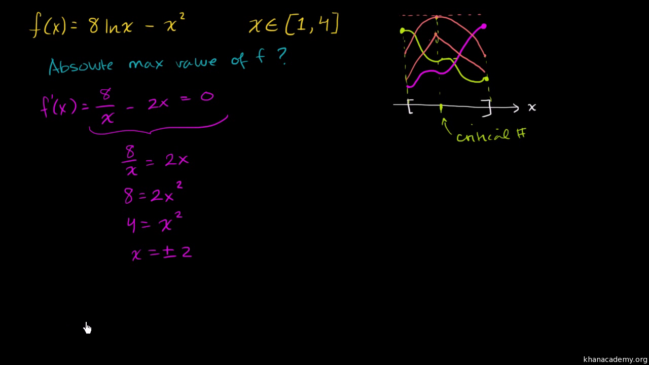 How to find the extremum