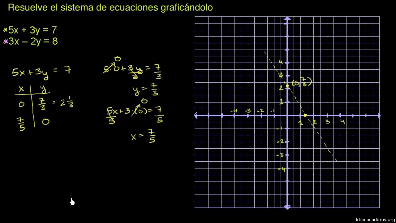 Resolución de sistemas de ecuaciones por medio de gráficas (artículo ...