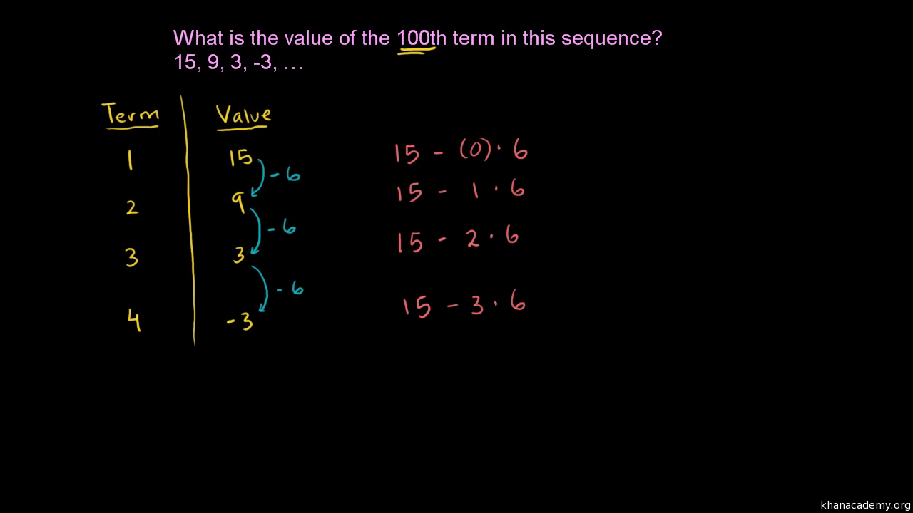 Converting recursive explicit forms of arithmetic sequences converting recursive explicit forms of arithmetic sequences article khan academy falaconquin