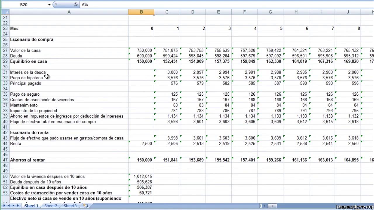 Alquilar vs. comprar (análisis detallado) (video)   Khan Academy