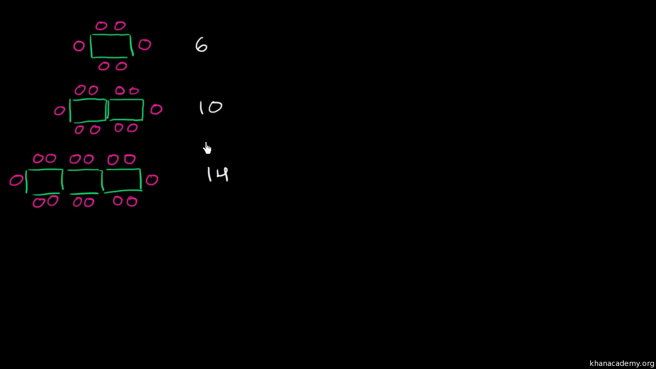 Math patterns table video khan academy ibookread PDF