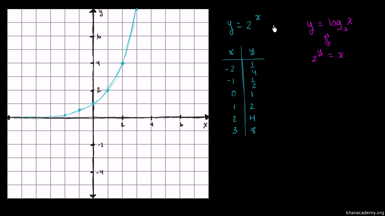 Graphing logarithmic functions worksheet answers rpdp