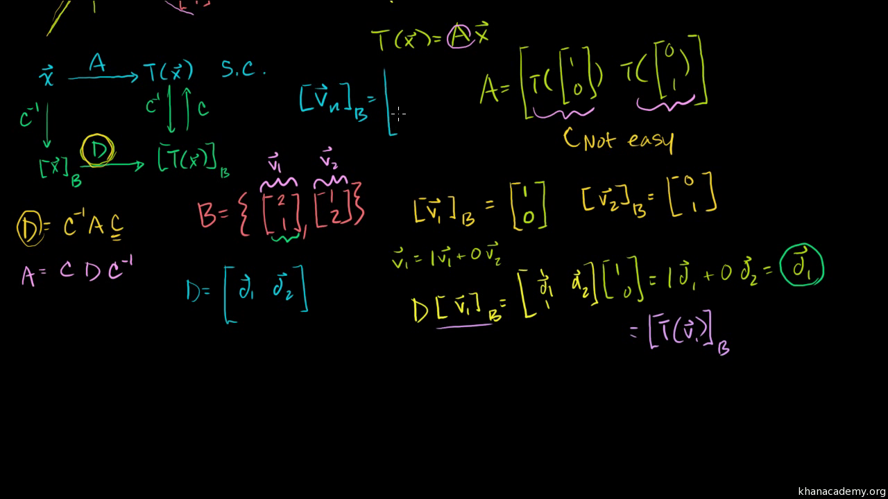 Coordinates With Respect To A Basis Video Khan Academy Years Ago Ai How Edit This Vector Free For Commercial Use