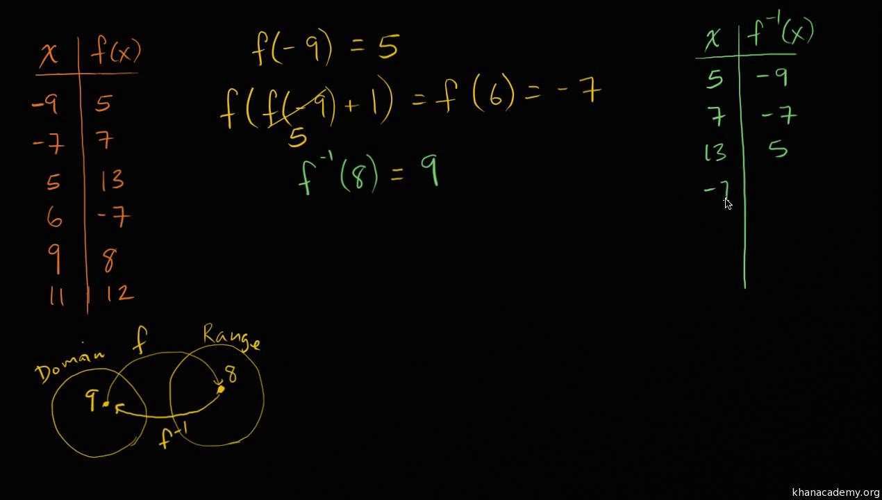 Intro To Inverse Functions Video Khan Academy