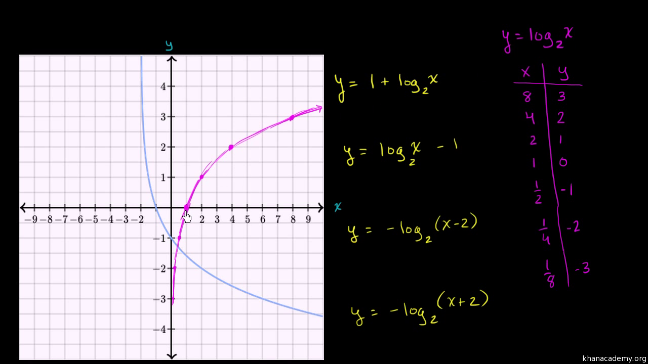 Worksheets Graphing Logarithmic Functions Worksheet graphs of logarithmic functions practice khan academy
