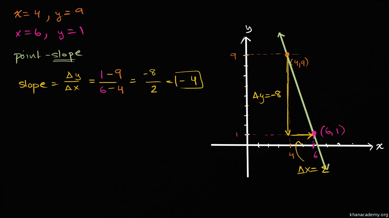 Pointslope & Slopeintercept Equations  Algebra (video)  Khan Academy