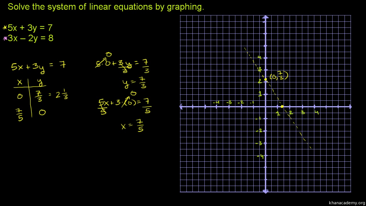 systems of equations with graphing (video) | khan academy
