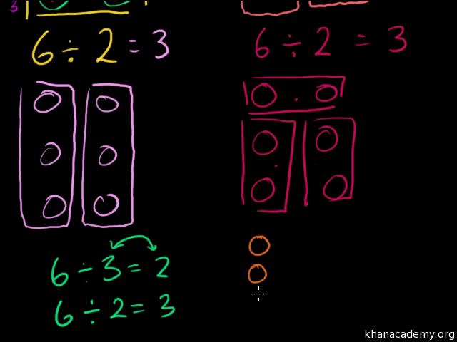 Ways To Represent Division Video Khan Academy