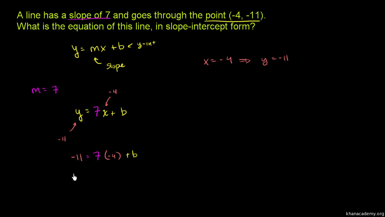 Slope intercept equation from slope point old video khan slope intercept equation from slope point old video khan academy ccuart Images