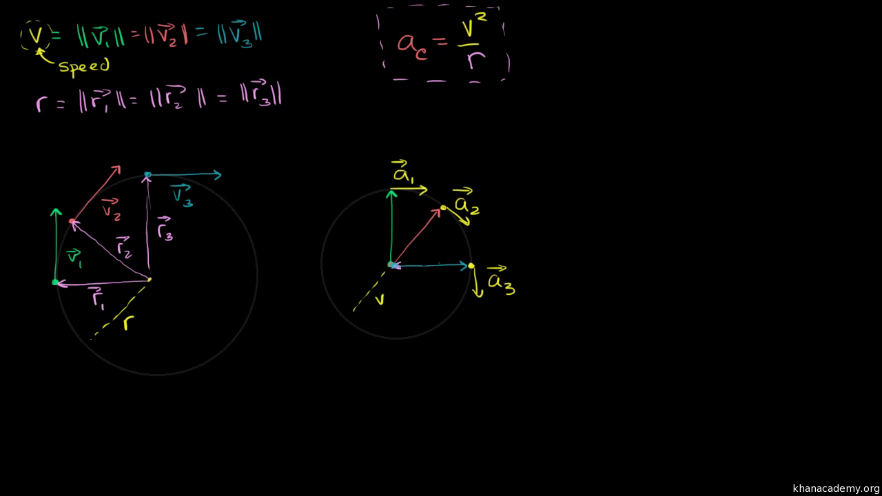 Answer 2 All Forces Are Balanced For A Net Force Of Zero Centripetal And Acceleration Intuition Video Khan Academy