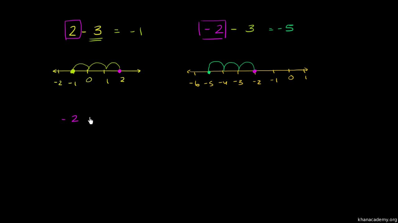 Negative Numbers Addition And Subtraction 7th Grade Khan Academy