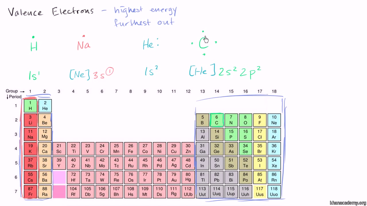 Counting valence electrons for main group elements video khan counting valence electrons for main group elements video khan academy urtaz Choice Image