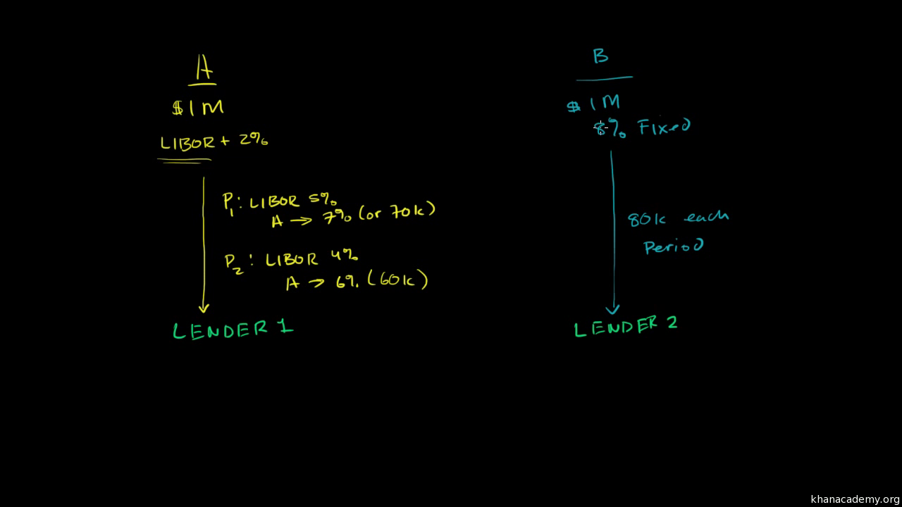 Credit default swaps (cds) intro (video) | khan academy.
