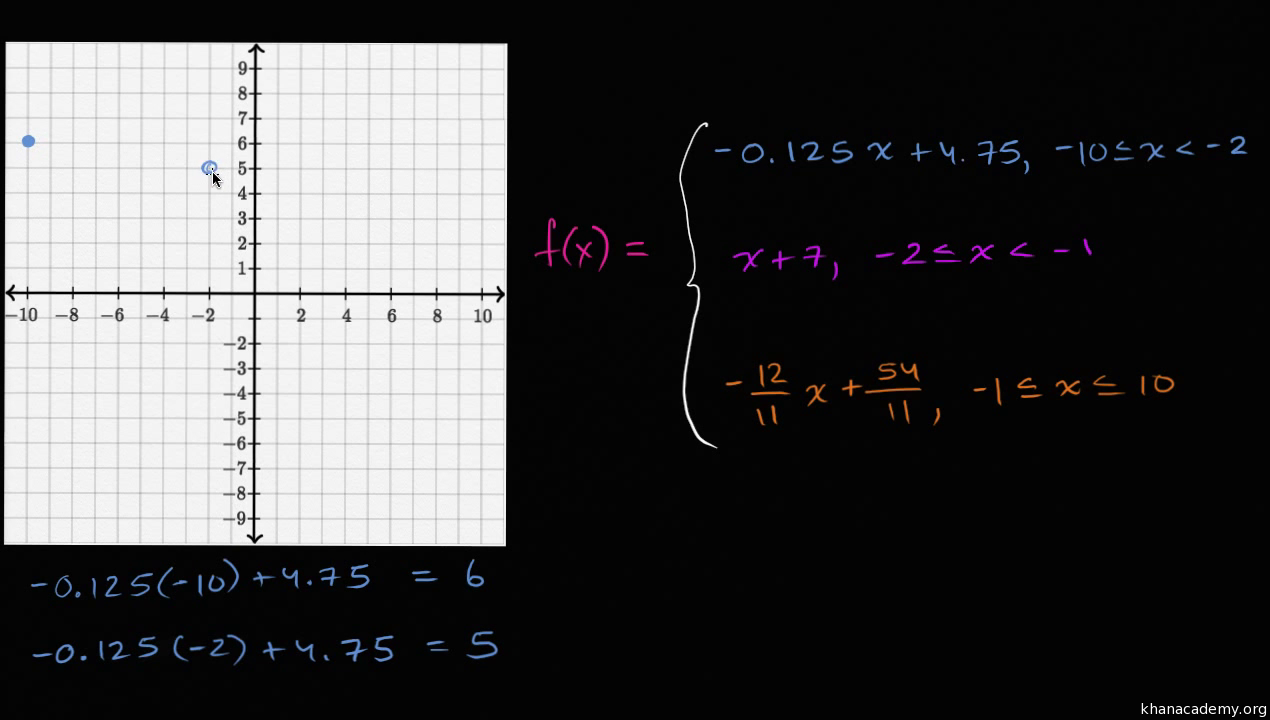 Worked Example Evaluating Piecewise Functions Video  Khan Academy