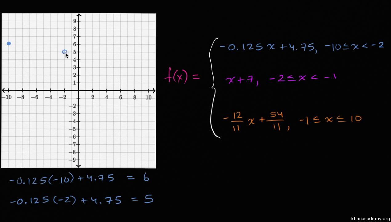 Piecewise Functions Graphs Algebra Practice Khan Academy
