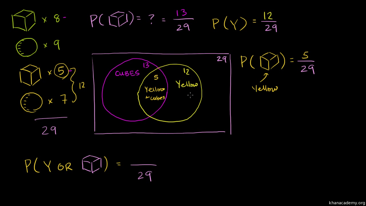 Probability with venn diagrams video khan academy pooptronica
