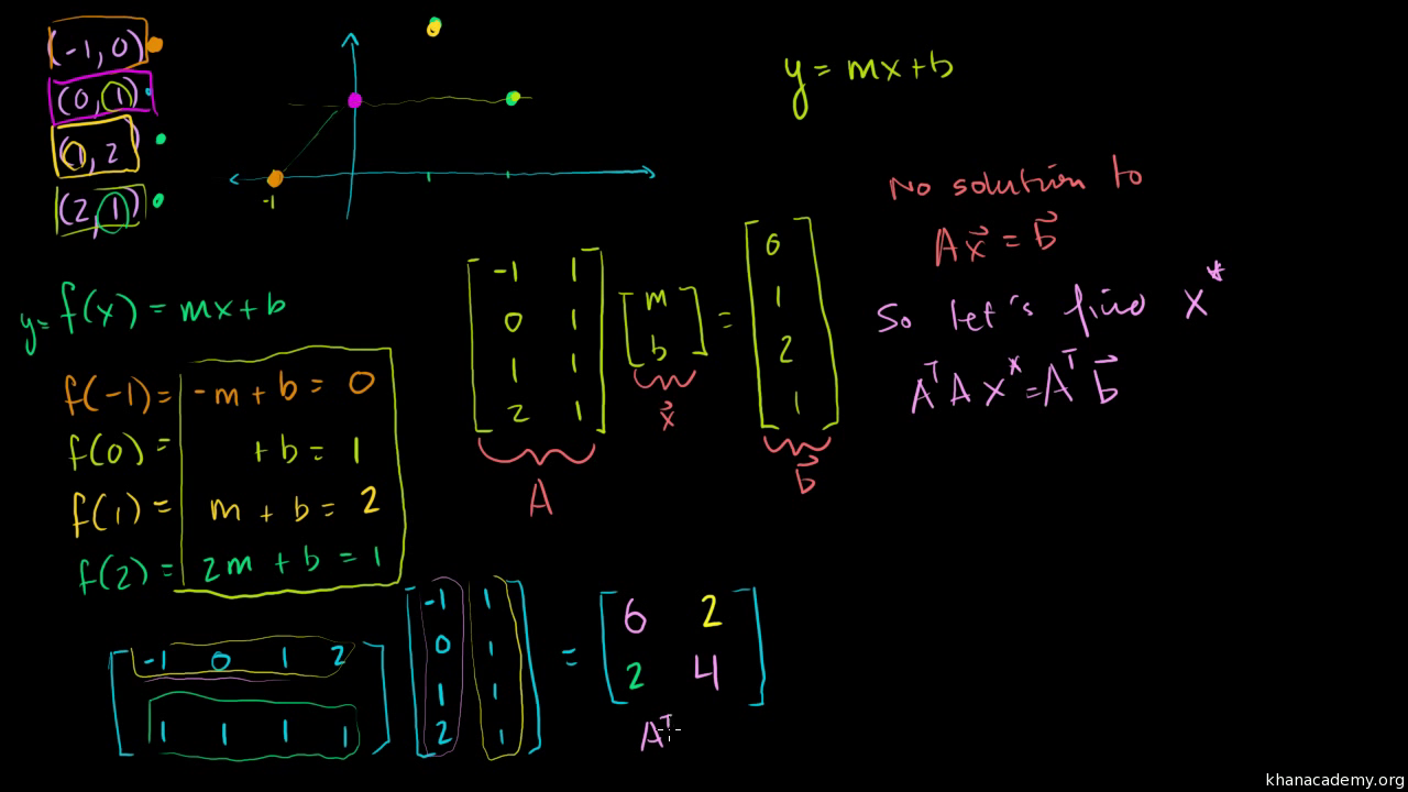 Visualizing A Projection Onto Plane Video Khan Academy 111 Wiring Diagram