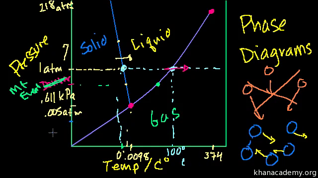 Phase diagrams video states of matter khan academy ccuart