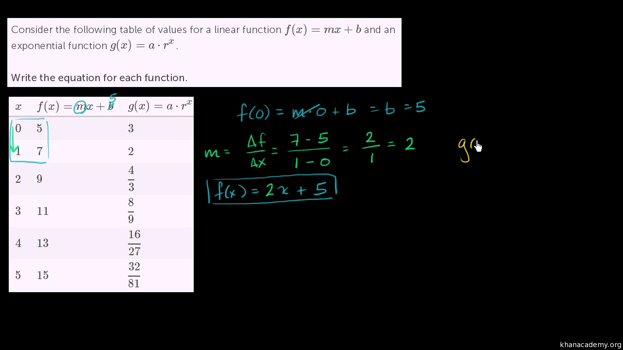 worksheet Function Table writing exponential functions from tables algebra video khan academy