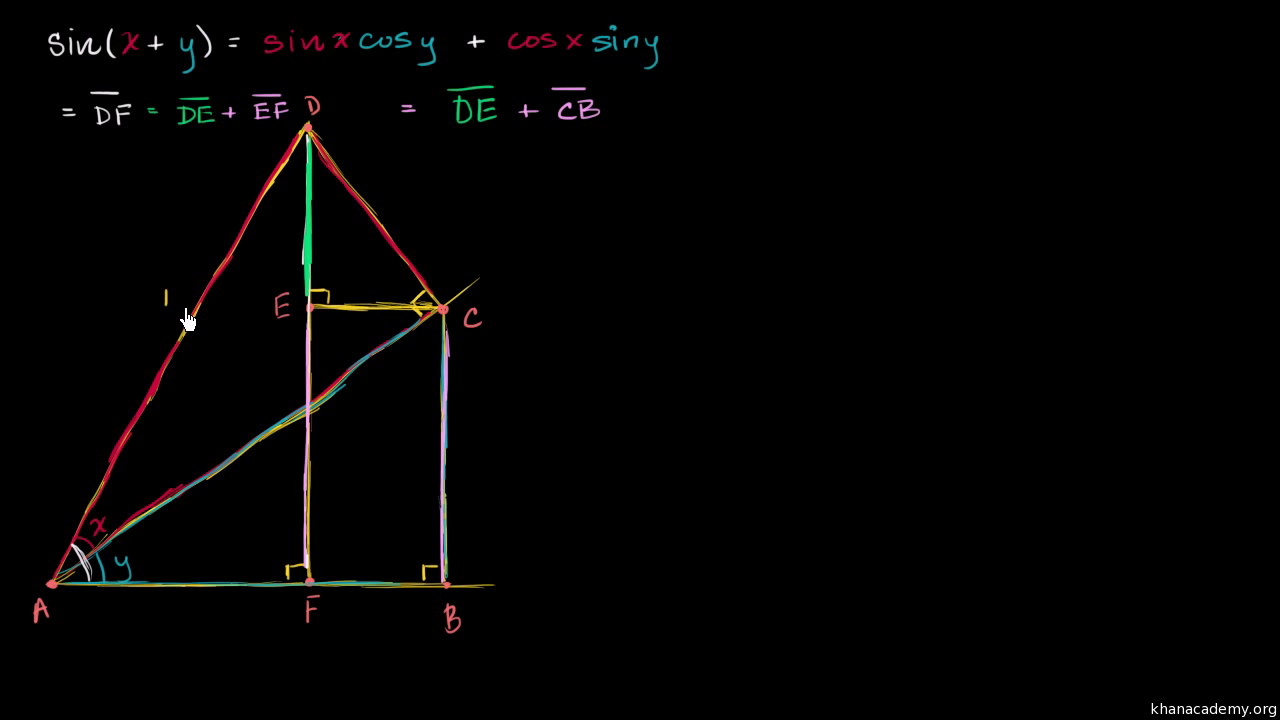 Review of trig angle addition identities (video) | Khan Academy