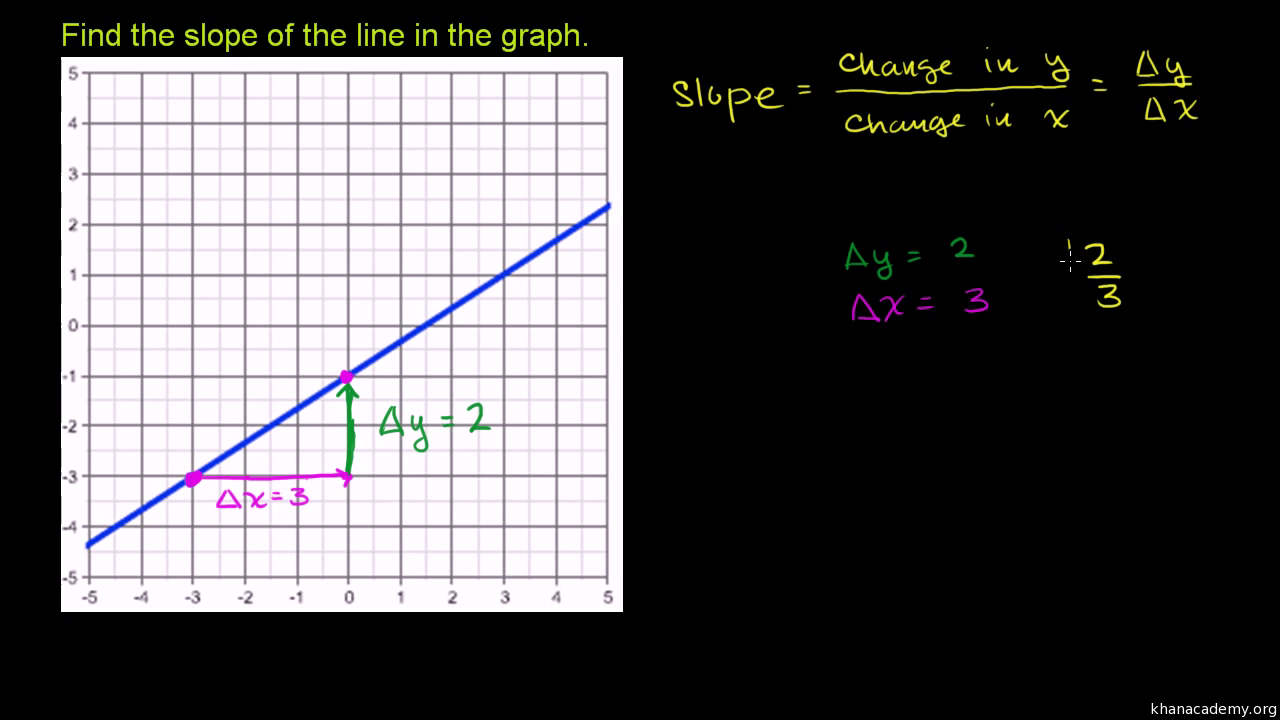 Finding slope from graph algebra video khan academy robcynllc Image collections