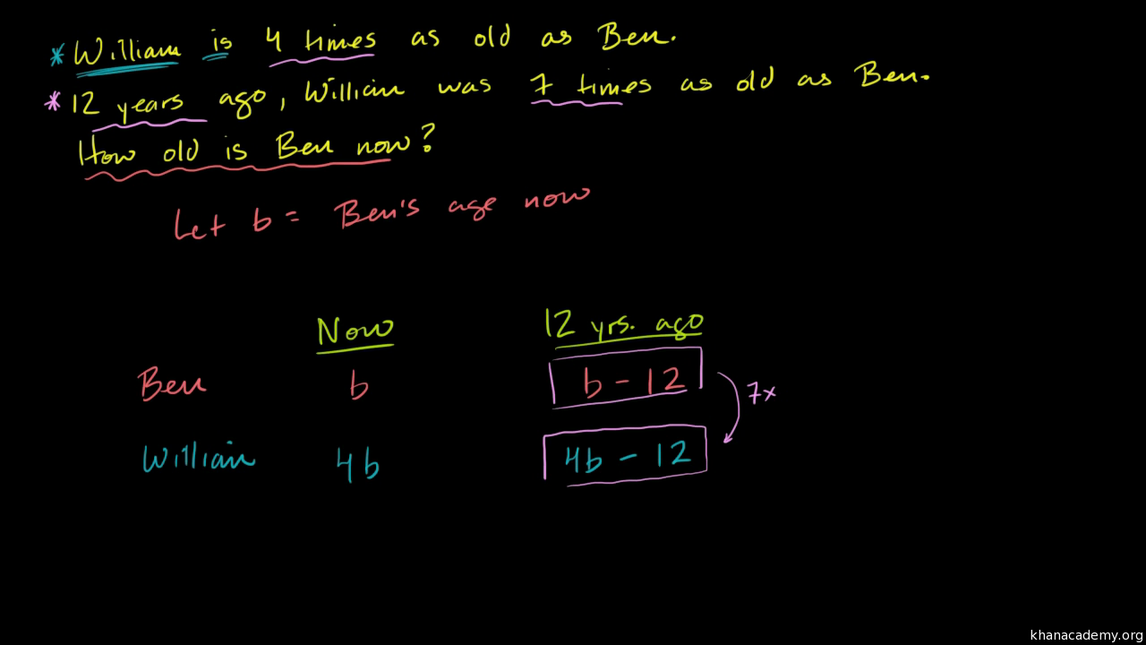 Systems of equations with elimination TV DVD video – Khan Academy Math Worksheets